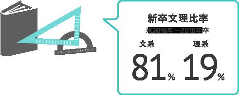 新卒文理比率 ※2015年~2017年卒 文系81% 理系19%