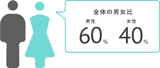 全体の男女比 男性66.1% 女性33.9%