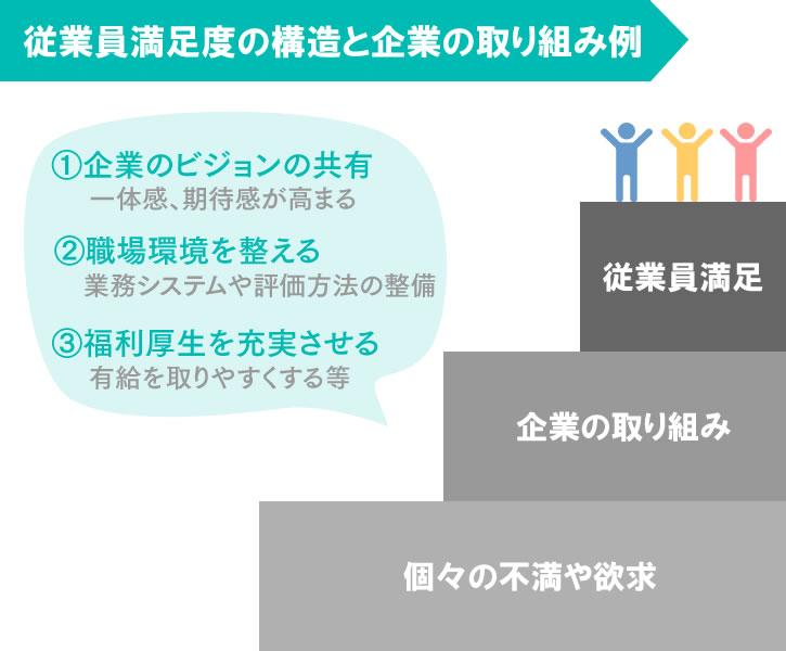 従業員満足度を向上させる3つのメリットと取り組みを詳しく解説 ...