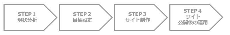 コーポレートサイト リニューアル 流れ (1)