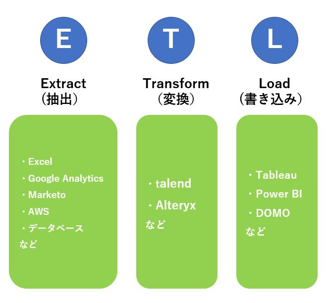 データ蓄積 ETL機能