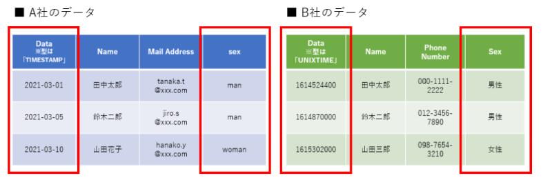 データ フォーマット 統一 (1)
