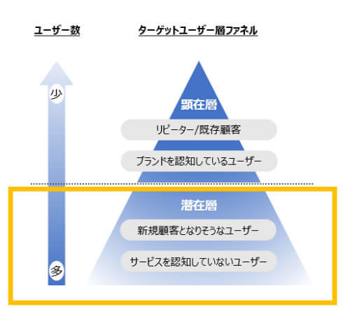 B2B企業 SNS広告 ファネル