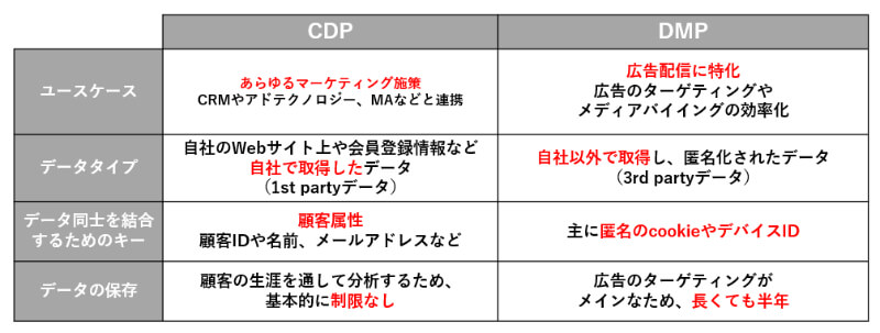 CDP DMP 比較