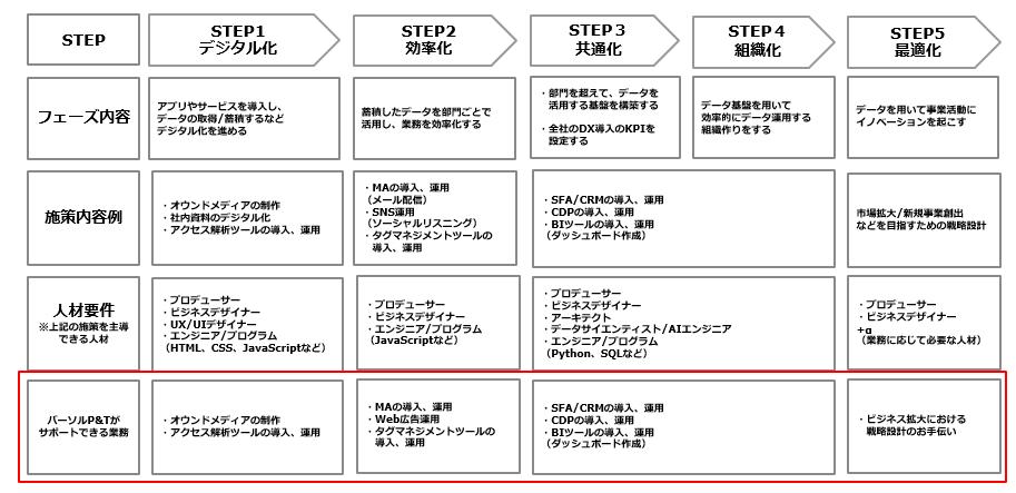 DX ロードマップ
