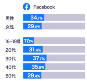 Facebook_ユーザー層