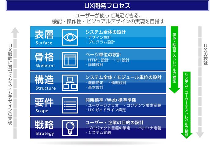 UX開発プロセス図