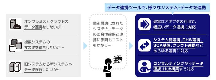 データ連携ツールで、様々なシステム・データを連携